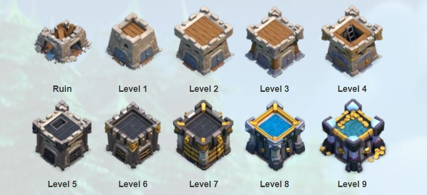 how to put troops in clan castle